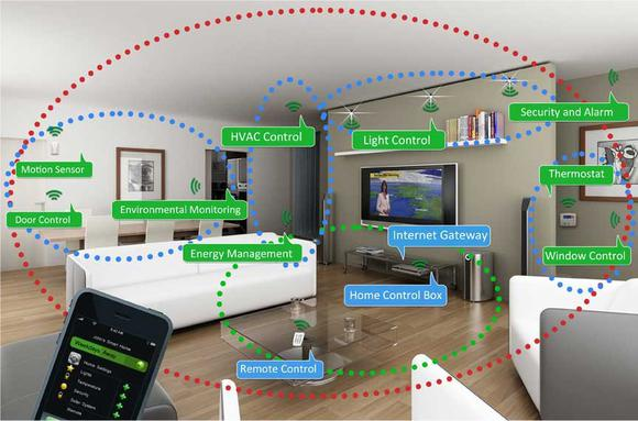 internet-of-things-network-devices